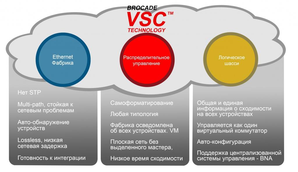 Концепция VCS